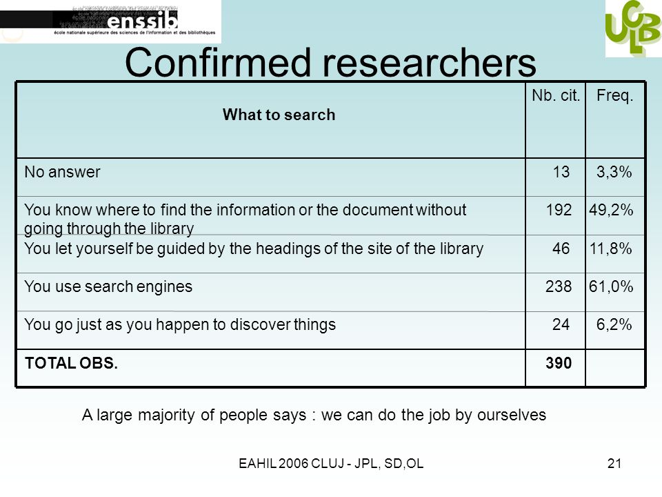EAHIL 2006 CLUJ - JPL, SD,OL21 Confirmed researchers What to search No answer You know where to find the information or the document without going through the library You let yourself be guided by the headings of the site of the library You use search engines You go just as you happen to discover things TOTAL OBS.