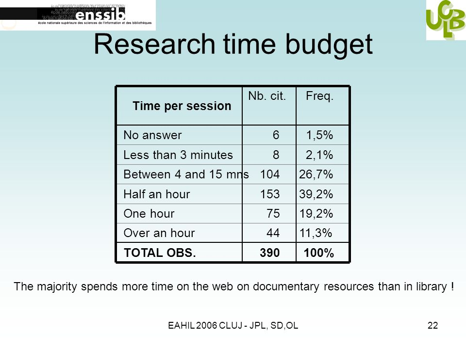 EAHIL 2006 CLUJ - JPL, SD,OL22 Research time budget Time per session No answer Less than 3 minutes Between 4 and 15 mns Half an hour One hour Over an hour TOTAL OBS.