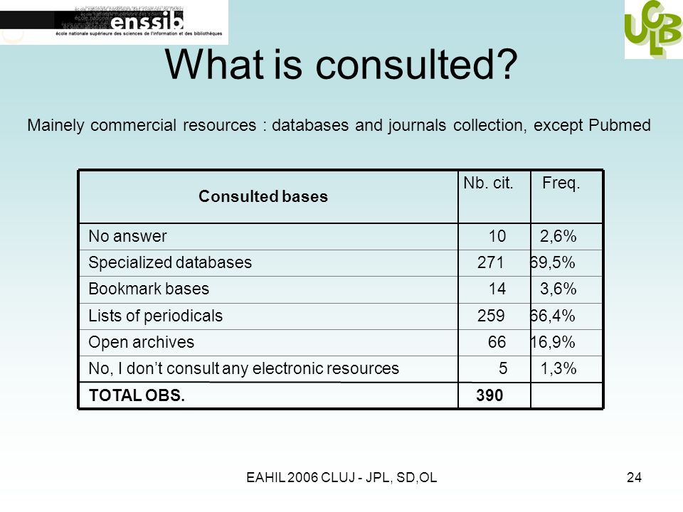 EAHIL 2006 CLUJ - JPL, SD,OL24 What is consulted? Consulted bases No answer Specialized databases Bookmark bases Lists of periodicals Open archives No