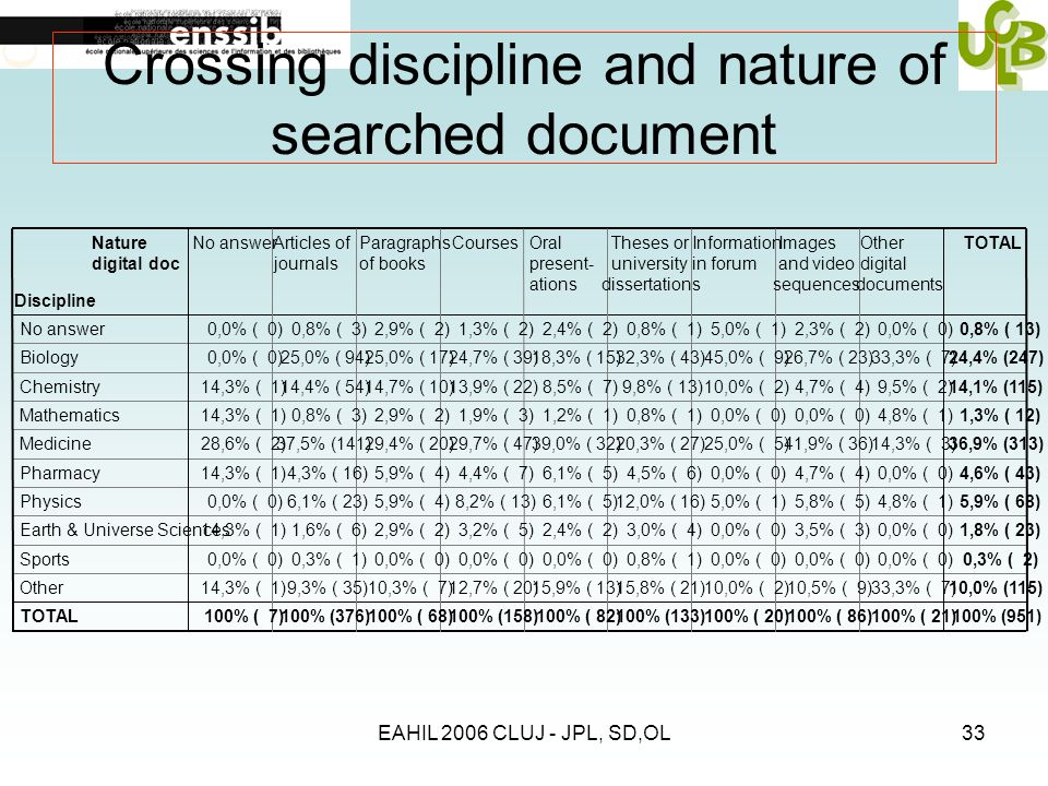 EAHIL 2006 CLUJ - JPL, SD,OL33 Crossing discipline and nature of searched document