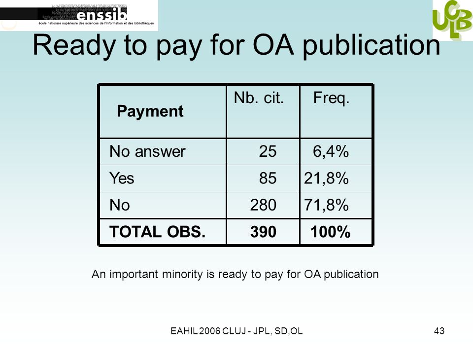 EAHIL 2006 CLUJ - JPL, SD,OL43 Ready to pay for OA publication Payment No answer Yes No TOTAL OBS. Nb. cit.Freq. 256,4% 8521,8% 28071,8% 390100% An im