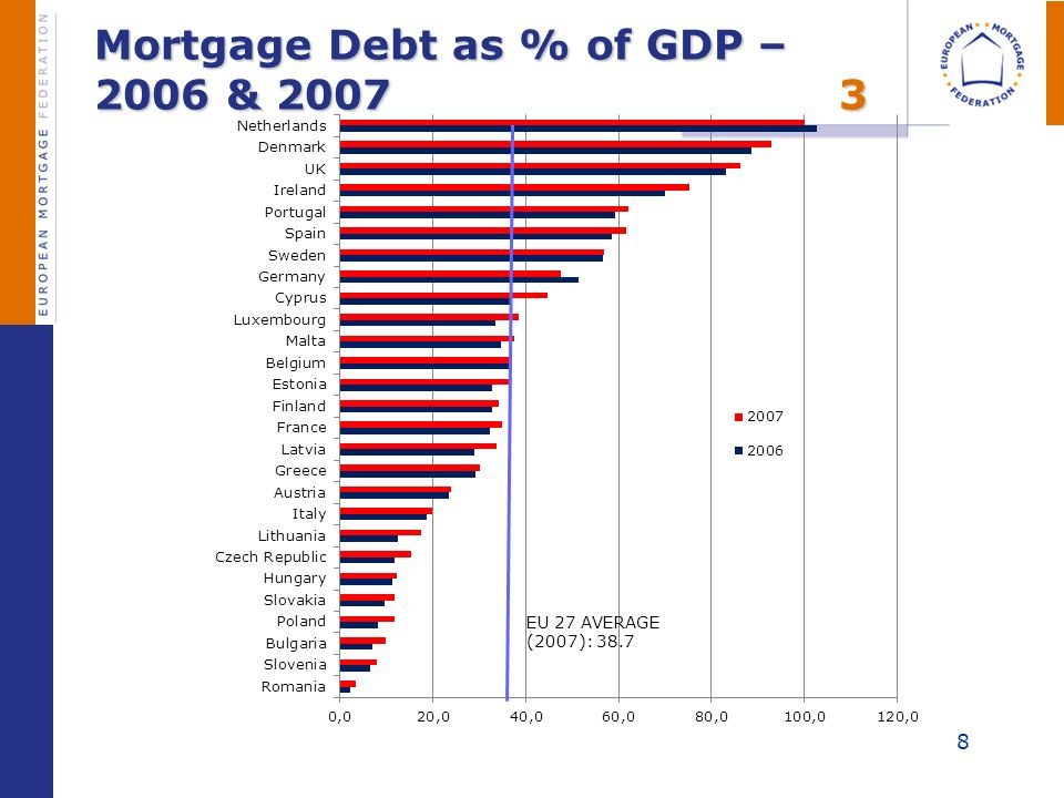 8 Mortgage Debt as % of GDP – 2006 & 20073