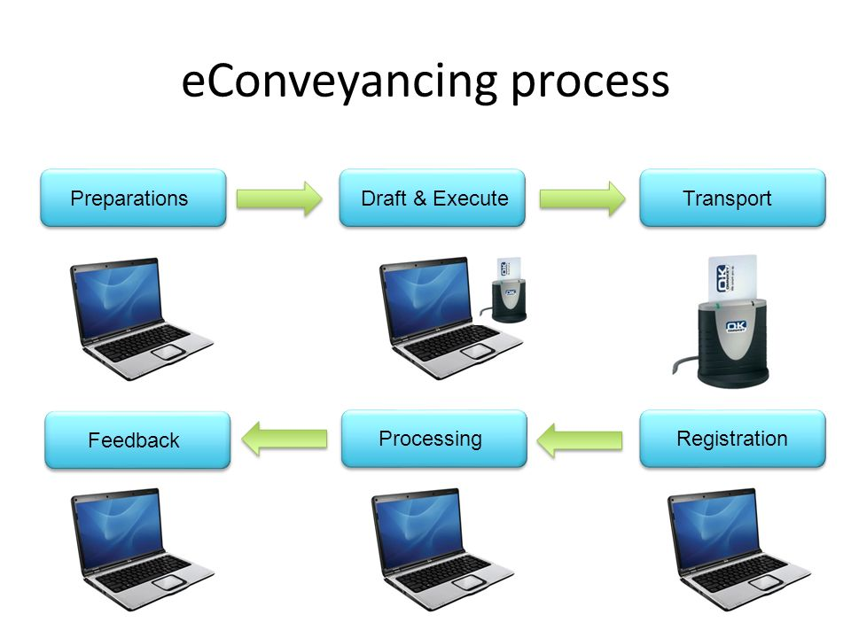 eConveyancing process PreparationsDraft & ExecuteTransport Processing Feedback Registration