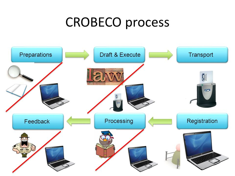 CROBECO process PreparationsDraft & ExecuteTransport Processing Feedback Registration