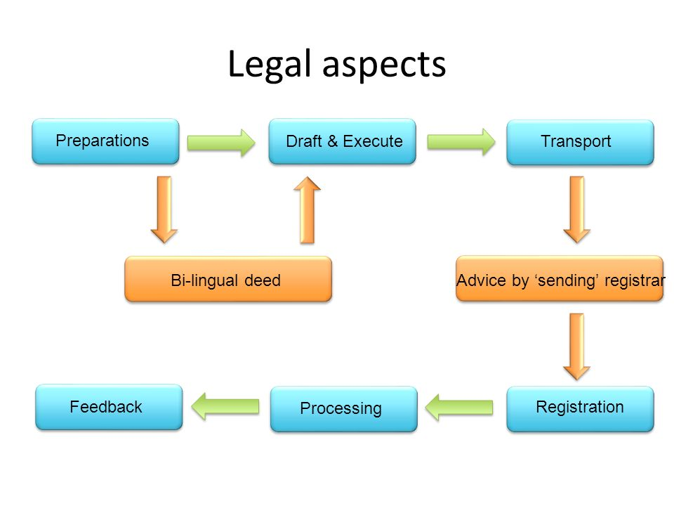 Legal aspects Preparations Draft & ExecuteTransport Processing Feedback Registration Advice by sending registrarBi-lingual deed