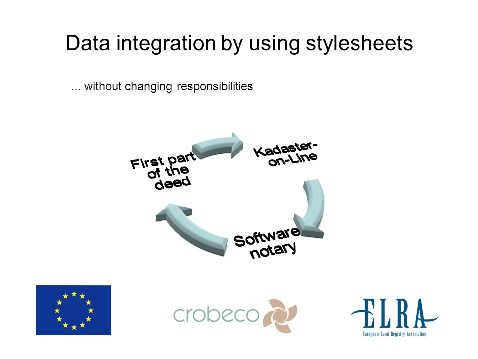 Data integration by using stylesheets... without changing responsibilities