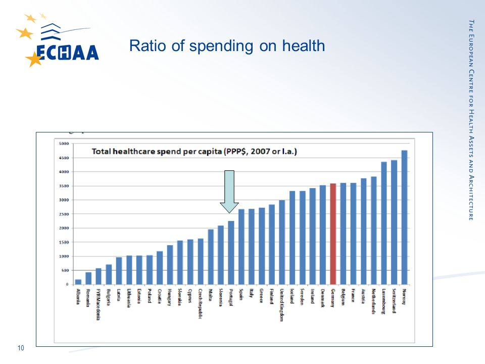 10 Ratio of spending on health
