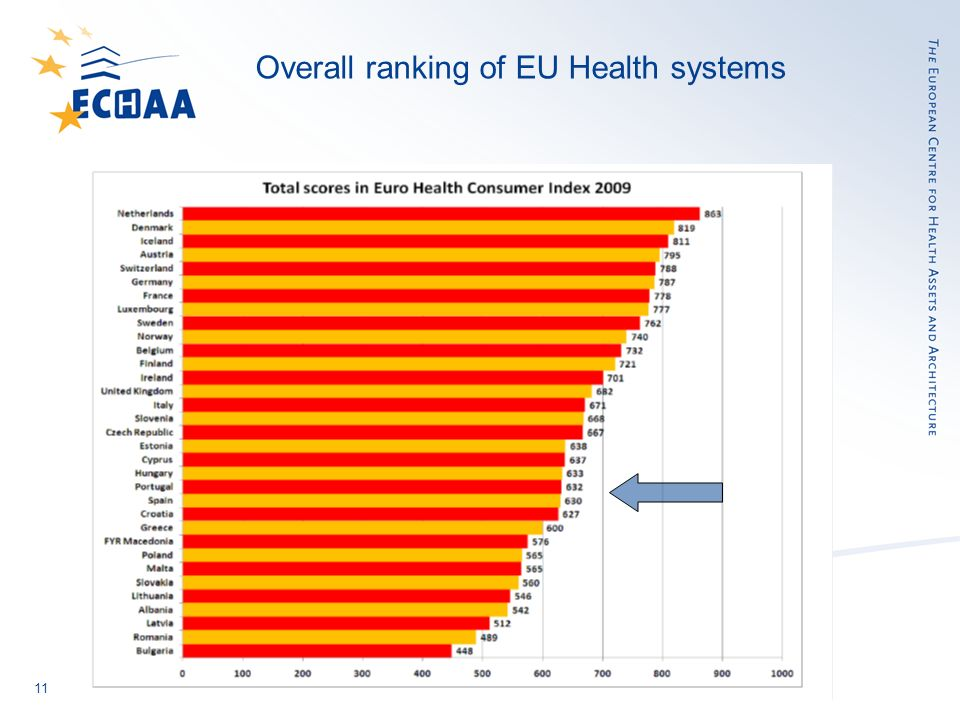 11 Overall ranking of EU Health systems