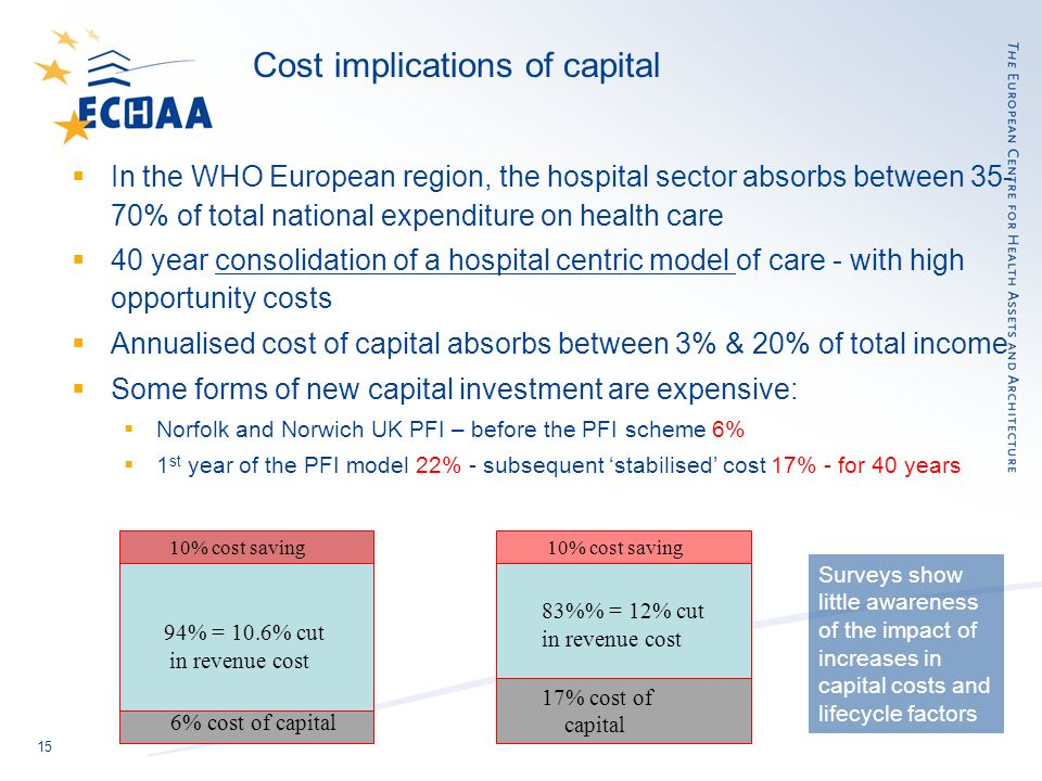 15 Cost implications of capital In the WHO European region, the hospital sector absorbs between 35- 70% of total national expenditure on health care 40 year consolidation of a hospital centric model of care - with high opportunity costs Annualised cost of capital absorbs between 3% & 20% of total income Some forms of new capital investment are expensive: Norfolk and Norwich UK PFI – before the PFI scheme 6% 1 st year of the PFI model 22% - subsequent stabilised cost 17% - for 40 years 6& 94% = 10.6% cut in revenue cost 6% cost of capital 10% cost saving 83% = 12% cut in revenue cost 17% cost of capital 10% cost saving Surveys show little awareness of the impact of increases in capital costs and lifecycle factors