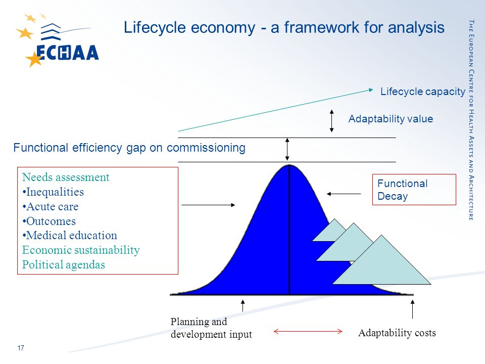 17 Lifecycle economy - a framework for analysis Functional efficiency gap on commissioning Functional Decay Adaptability costs Lifecycle capacity Adaptability value Planning and development input Needs assessment Inequalities Acute care Outcomes Medical education Economic sustainability Political agendas