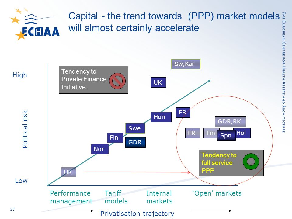 23 Capital - the trend towards (PPP) market models will almost certainly accelerate Performance Tariff Internal Open markets management models markets Privatisation trajectory Political risk Low High Nor Fin FR UK GDR,RK GDR Hun Hol Swe Tendency to Private Finance Initiative Tendency to full service PPP FinFR Spn Sw,Kar UK