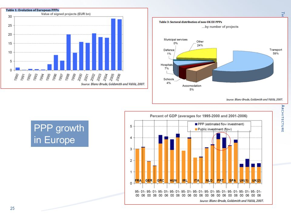 25 PPP growth in Europe