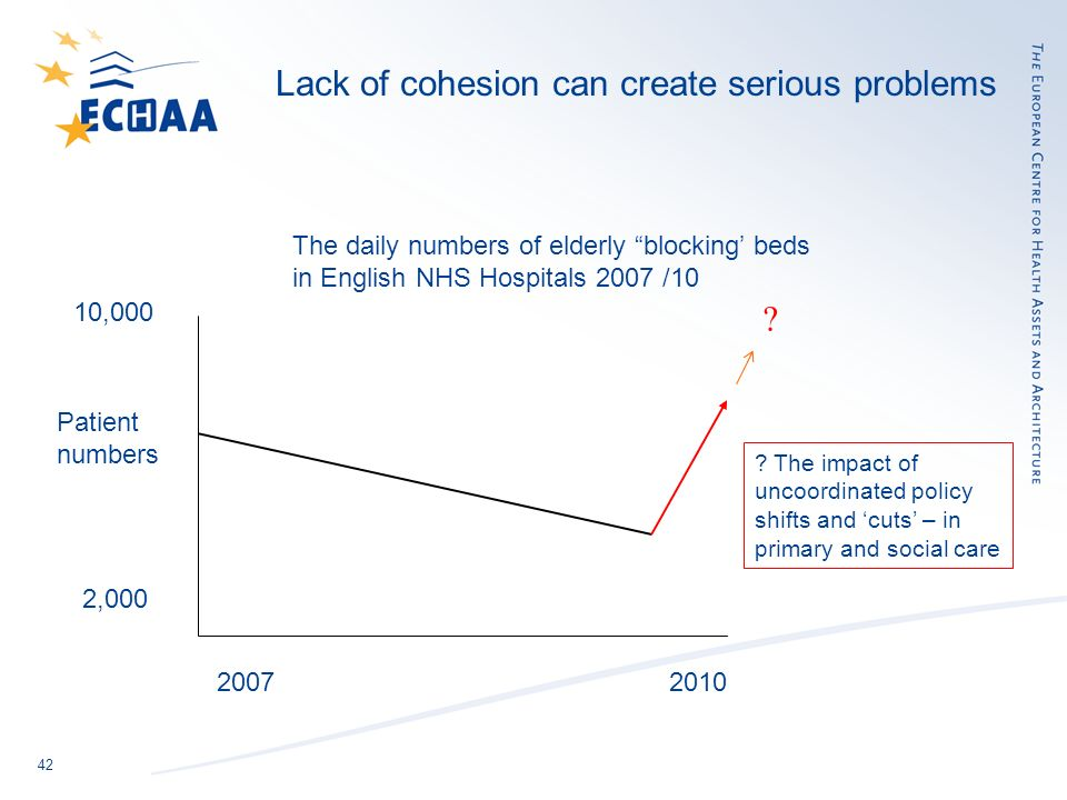42 Lack of cohesion can create serious problems 10,000 2,000 Patient numbers 2007 2010 The daily numbers of elderly blocking beds in English NHS Hospitals 2007 /10 .