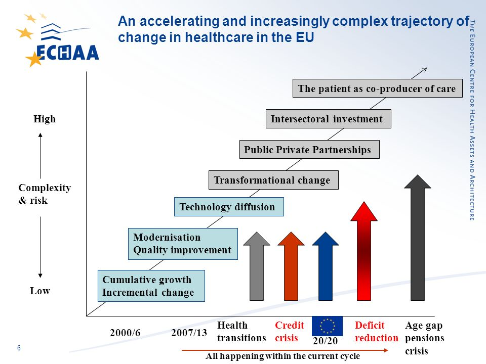 7 Europe 2020 – health is not a specific, but more an implicit feature of the strategy document; but ---