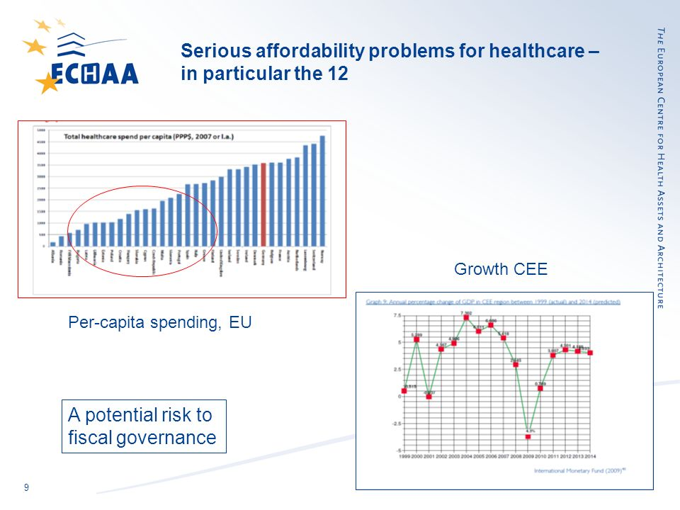 9 Serious affordability problems for healthcare – in particular the 12 Per-capita spending, EU Growth CEE A potential risk to fiscal governance