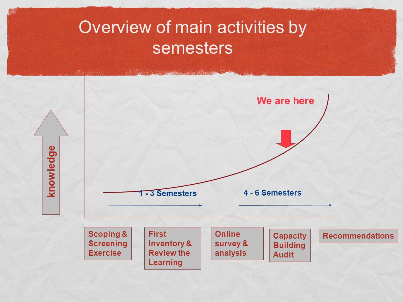 Overview of main activities by semesters Scoping & Screening Exercise First Inventory & Review the Learning Online survey & analysis Recommendations We are here knowledge 4 - 6 Semesters 1 - 3 Semesters Capacity Building Audit