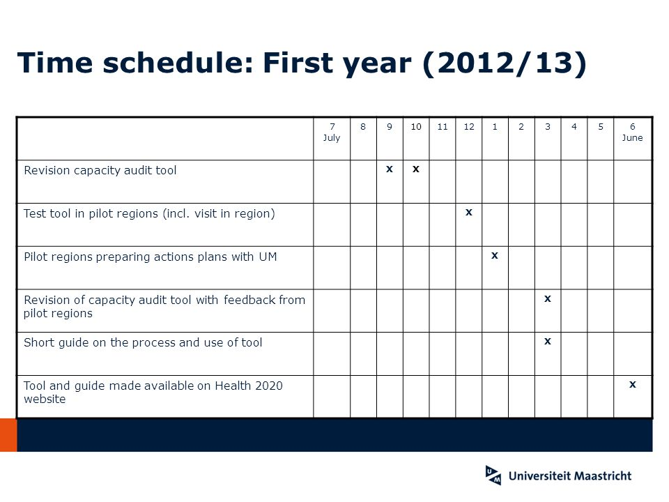 Time schedule: First year (2012/13) 7 July 89101112123456 June Revision capacity audit tool XX Test tool in pilot regions (incl. visit in region) X Pi