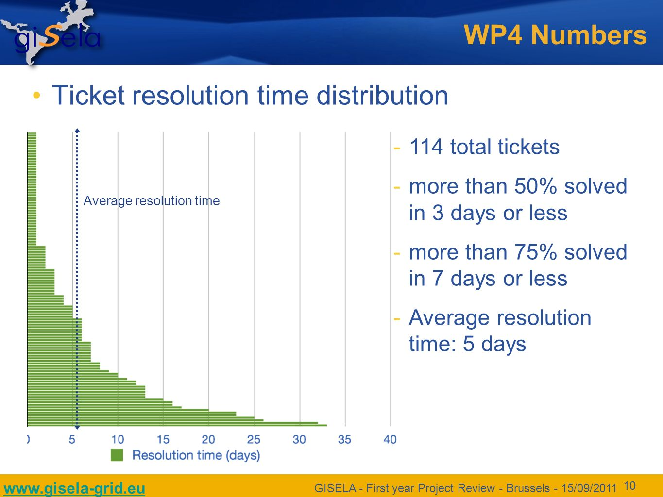 www.gisela-grid.eu GISELA - First year Project Review - Brussels - 15/09/2011 10 WP4 Numbers Ticket resolution time distribution 114 total tickets more than 50% solved in 3 days or less more than 75% solved in 7 days or less Average resolution time: 5 days Average resolution time