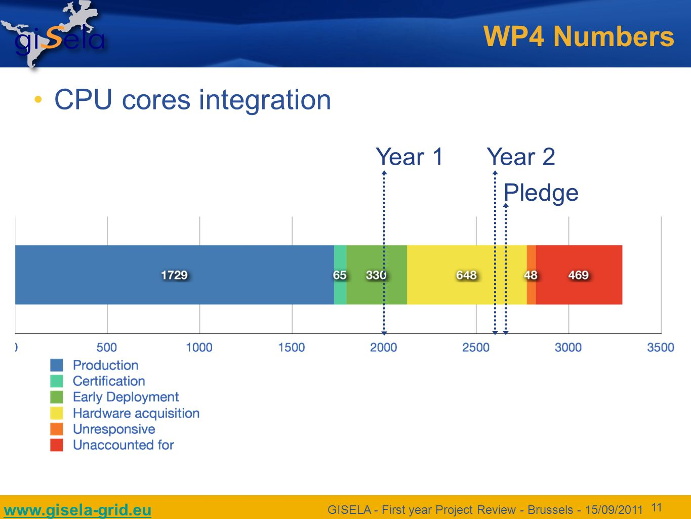www.gisela-grid.eu GISELA - First year Project Review - Brussels - 15/09/2011 11 WP4 Numbers CPU cores integration Year 1Year 2 Pledge