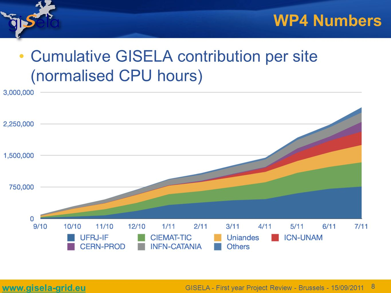 www.gisela-grid.eu GISELA - First year Project Review - Brussels - 15/09/2011 8 WP4 Numbers Cumulative GISELA contribution per site (normalised CPU hours)