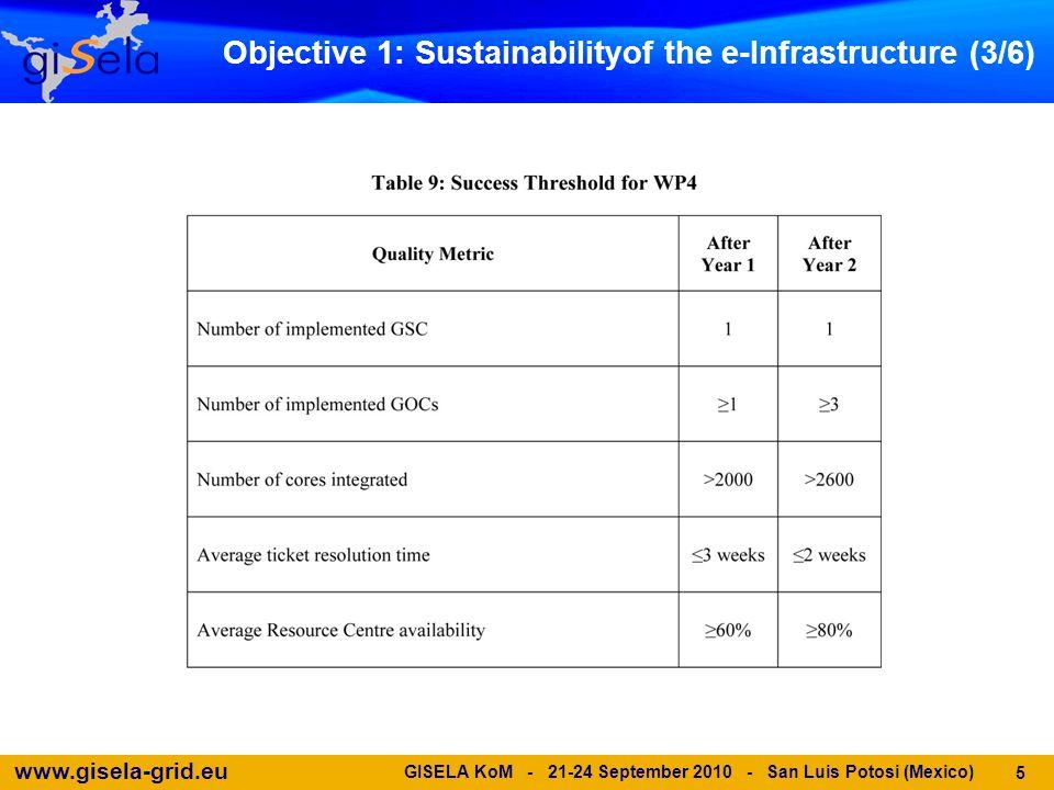www.gisela-grid.eu GISELA KoM - 21-24 September 2010 - San Luis Potosi (Mexico) 5 Objective 1: Sustainabilityof the e-Infrastructure (3/6)