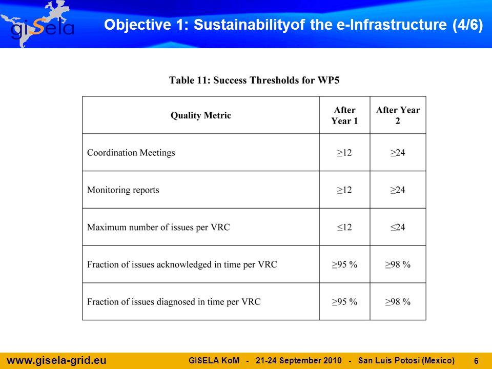 www.gisela-grid.eu GISELA KoM - 21-24 September 2010 - San Luis Potosi (Mexico) 6 Objective 1: Sustainabilityof the e-Infrastructure (4/6)