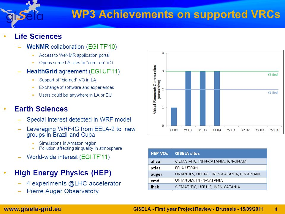 www.gisela-grid.eu WP3 Achievements on supported VRCs Life Sciences –WeNMR collaboration (EGI TF10) Access to WeNMR application portal Opens some LA sites to enmr.eu VO –HealthGrid agreement (EGI UF11) Support of biomed VO in LA Exchange of software and experiences Users could be anywhere in LA or EU Earth Sciences –Special interest detected in WRF model –Leveraging WRF4G from EELA-2 to new groups in Brazil and Cuba Simulations in Amazon region Pollution affecting air quality in atmosphere –World-wide interest (EGI TF11) High Energy Physics (HEP) –4 experiments @LHC accelerator –Pierre Auger Observatory GISELA - First year Project Review - Brussels - 15/09/2011 4