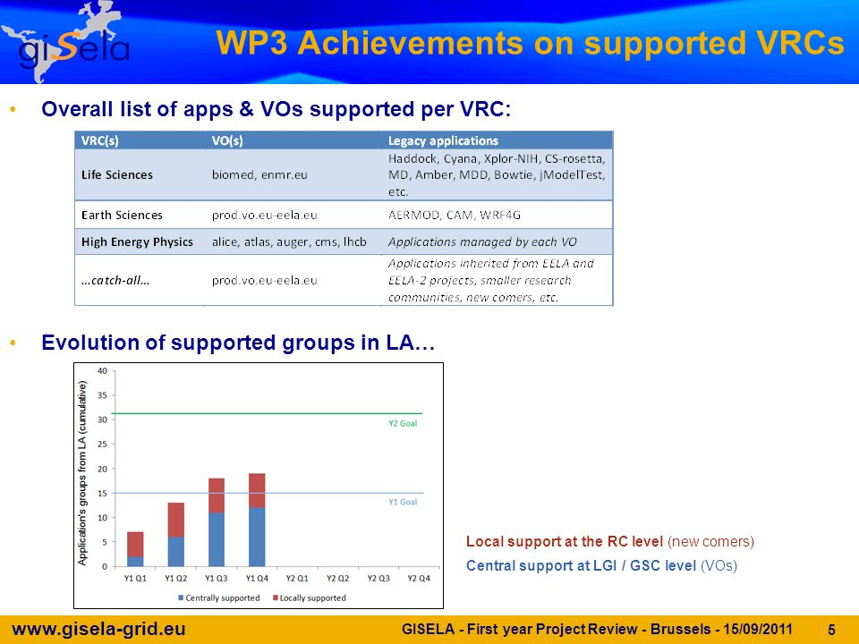 www.gisela-grid.eu WP3 Achievements on supported VRCs Overall list of apps & VOs supported per VRC: Evolution of supported groups in LA… GISELA - First year Project Review - Brussels - 15/09/2011 5 Local support at the RC level (new comers) Central support at LGI / GSC level (VOs)