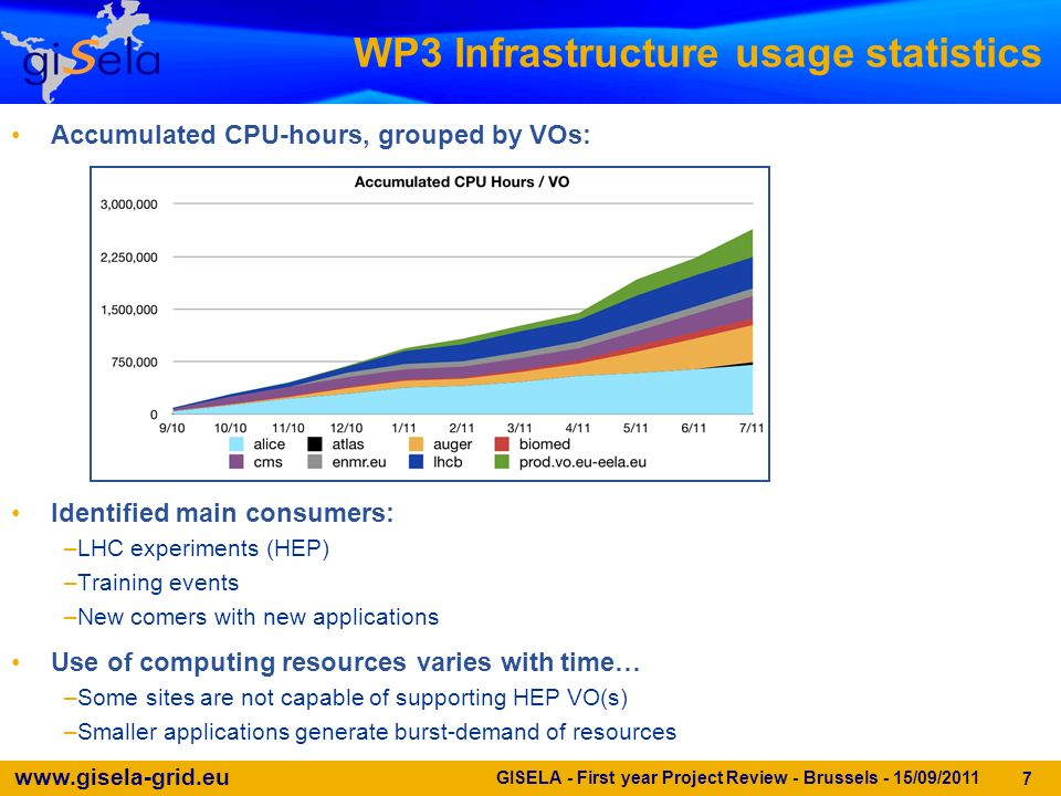 www.gisela-grid.eu WP3 Infrastructure usage statistics GISELA - First year Project Review - Brussels - 15/09/2011 7 Accumulated CPU-hours, grouped by VOs: Identified main consumers: –LHC experiments (HEP) –Training events –New comers with new applications Use of computing resources varies with time… –Some sites are not capable of supporting HEP VO(s) –Smaller applications generate burst-demand of resources