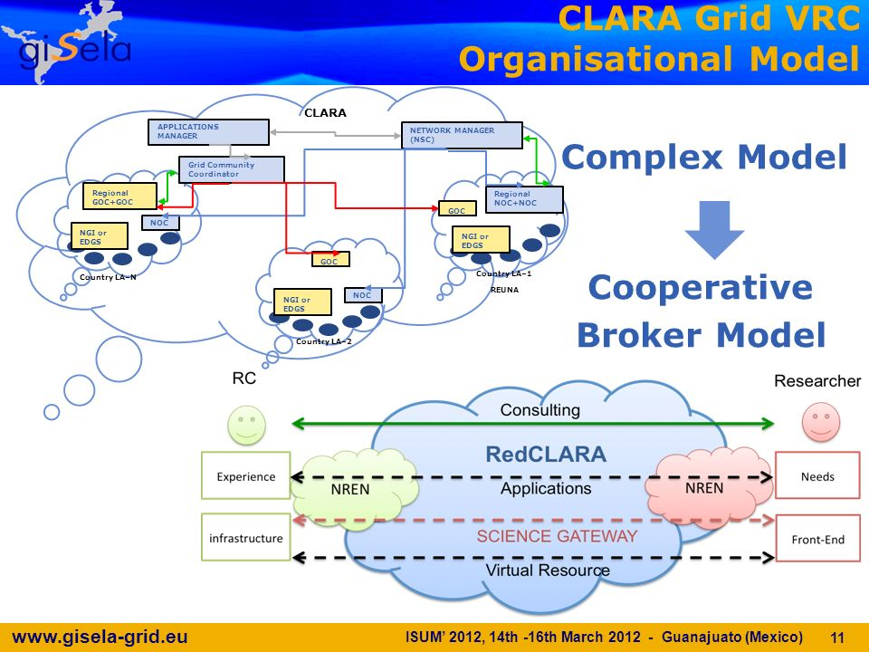 www.gisela-grid.eu CLARA Grid VRC Organisational Model NOC Regional NOC+NOC NOC NETWORK MANAGER (NSC) CLARA Country LA–1 REUNA Country LA–2 Country LA–N GOC Regional GOC+GOC NGI or EDGS APPLICATIONS MANAGER Grid Community Coordinator Complex Model Cooperative Broker Model 11 ISUM 2012, 14th -16th March 2012 - Guanajuato (Mexico)