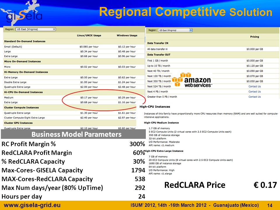 www.gisela-grid.eu Regional Competitive Solution 14 Business Model Parameters RC Profit Margin %300% RedCLARA Profit Margin60% % RedCLARA Capacity30% Max-Cores- GISELA Capacity1794 MAX-Cores-RedCLARA Capacity538 Max Num days/year (80% UpTime)292 Hours per day24 RedCLARA Price 0.17 ISUM 2012, 14th -16th March 2012 - Guanajuato (Mexico)