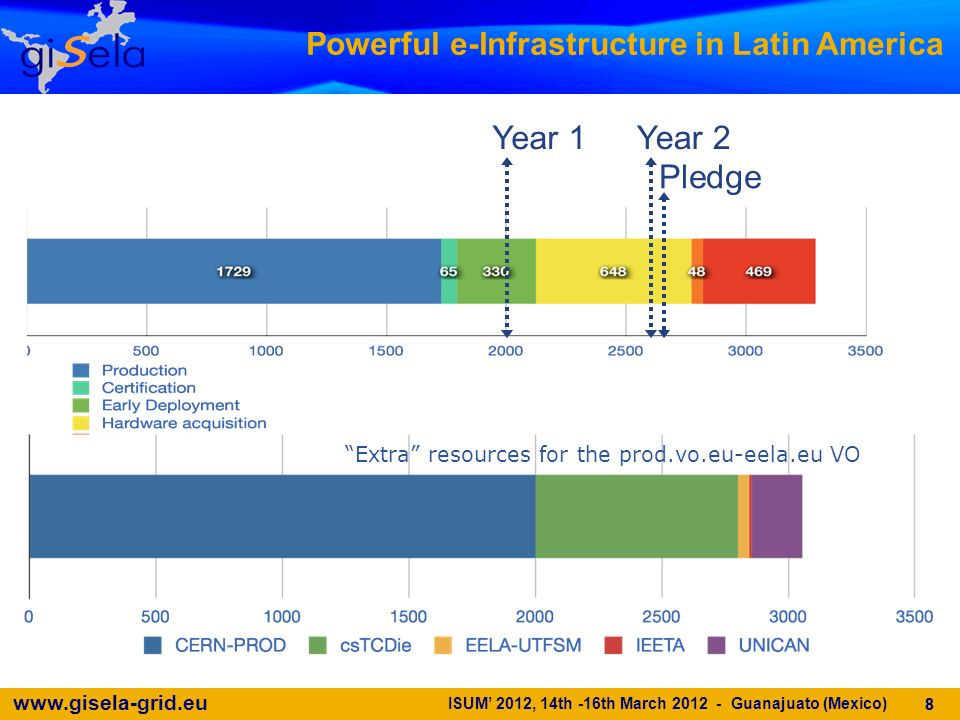 www.gisela-grid.eu ISUM 2012, 14th -16th March 2012 - Guanajuato (Mexico) 8 Powerful e-Infrastructure in Latin America Year 1Year 2 Pledge Extra resources for the prod.vo.eu-eela.eu VO 8