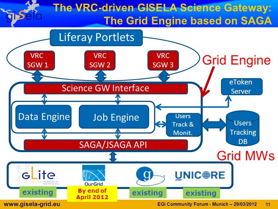 www.gisela-grid.eu 11 Grid Engine Users Tracking DB Science GW Interface SAGA/JSAGA API Job Engine Data Engine Users Track & Monit. VRC SGW 1 VRC SGW