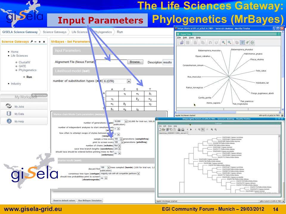 www.gisela-grid.eu 14 The Life Sciences Gateway: Phylogenetics (MrBayes) 14 Input Parameters EGI Community Forum - Munich – 29/03/2012