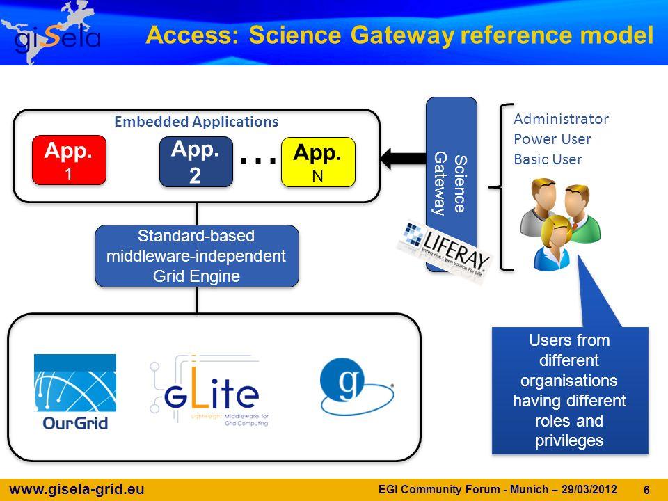 www.gisela-grid.eu 6....... Science Gateway Science Gateway App. 1 App. 2 App. N Embedded Applications Administrator Power User Basic User Users from