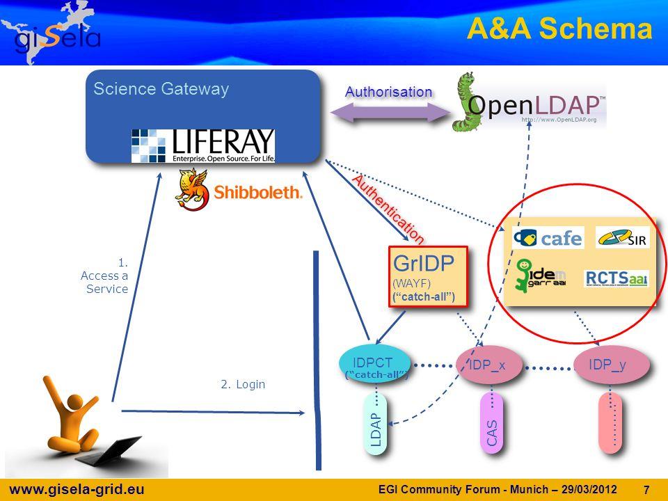 www.gisela-grid.eu 7 A&A Schema AuthorisationAuthorisation Science Gateway GrIDP (WAYF) (catch-all) GrIDP (WAYF) (catch-all) IDPCT IDP_y IDP_x LDAP CAS.........