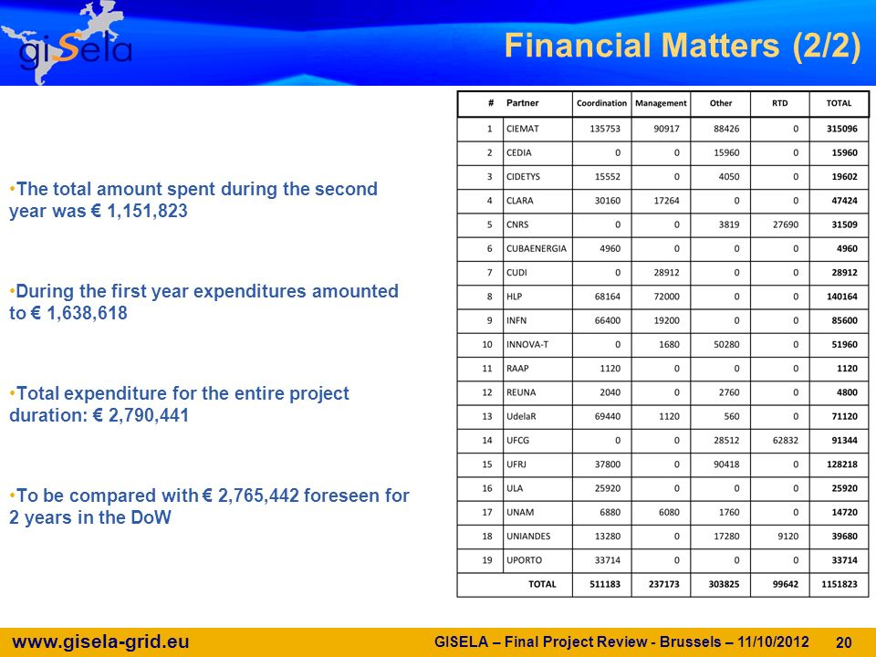 www.gisela-grid.eu GISELA – Final Project Review - Brussels – 11/10/2012 20 The total amount spent during the second year was 1,151,823 During the first year expenditures amounted to 1,638,618 Total expenditure for the entire project duration: 2,790,441 To be compared with 2,765,442 foreseen for 2 years in the DoW Financial Matters (2/2)