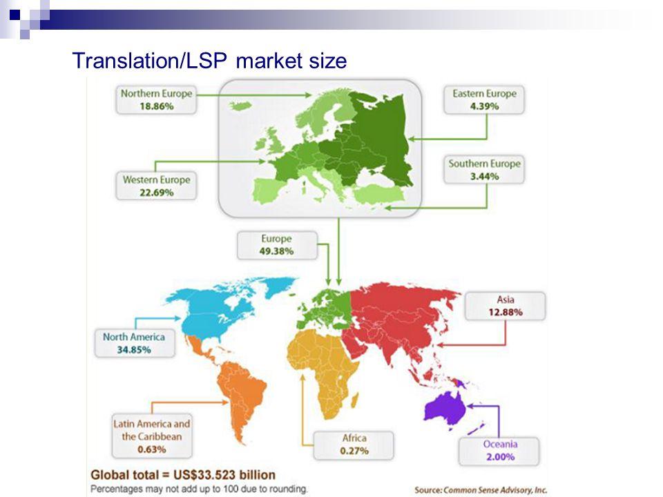 Translation/LSP market size