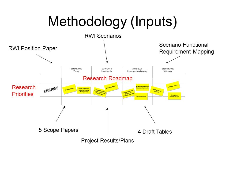 Methodology (Inputs) RWI Position Paper RWI Scenarios Scenario Functional Requirement Mapping 5 Scope Papers 4 Draft Tables Research Priorities Research Roadmap Project Results/Plans
