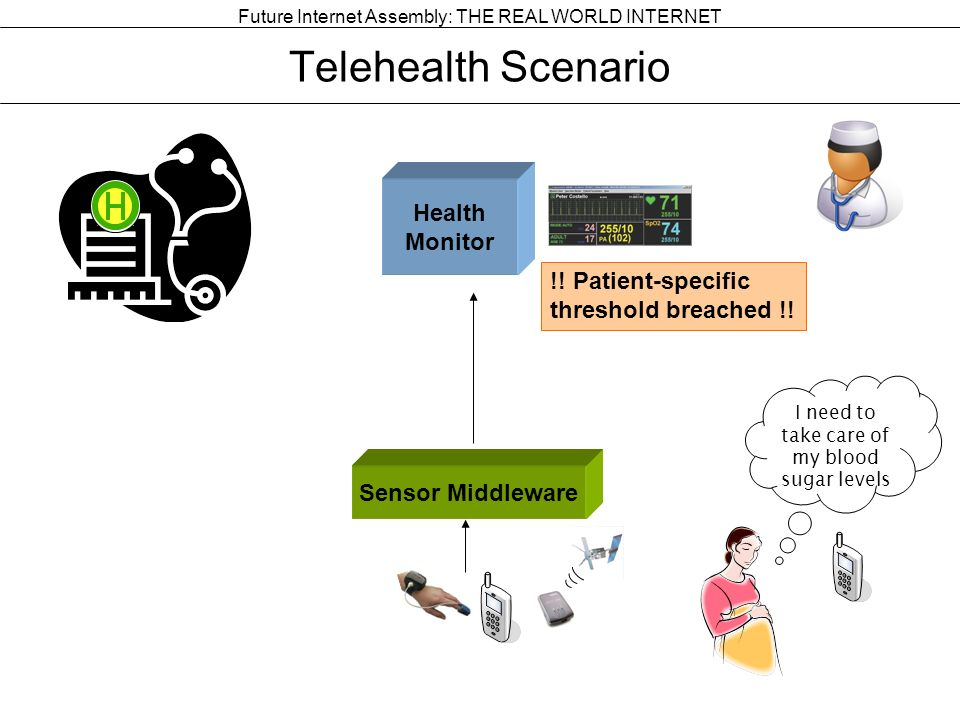 Future Internet Assembly: THE REAL WORLD INTERNET Telehealth Scenario Sensor Middleware Health Monitor I need to take care of my blood sugar levels !.