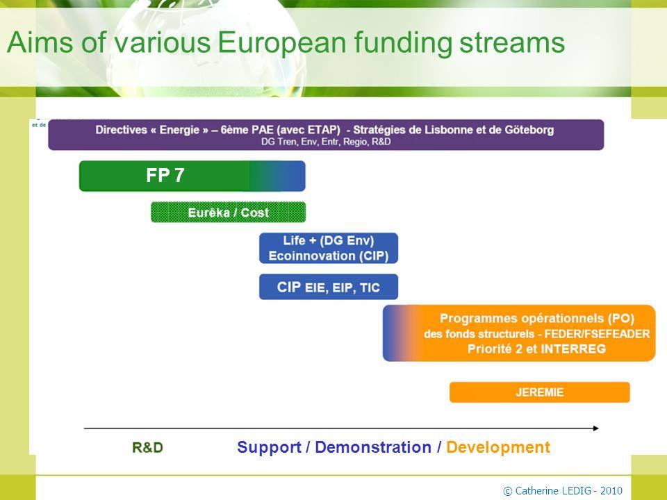 © Catherine LEDIG - 2010 Aims of various European funding streams Support / Demonstration / Development FP 7