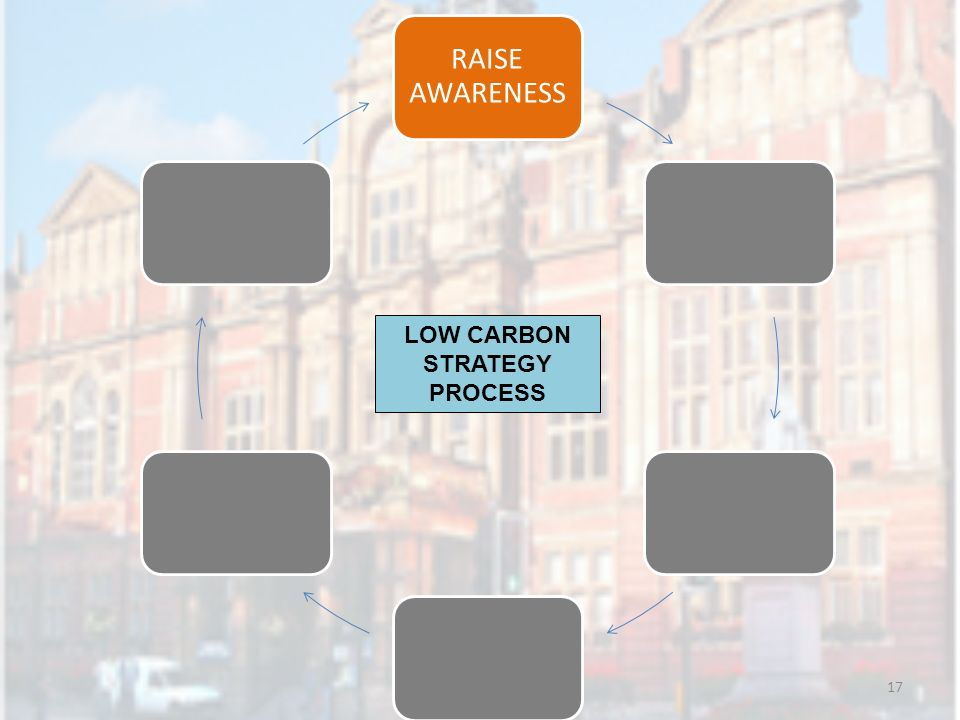 17 RAISE AWARENESS LOW CARBON STRATEGY PROCESS