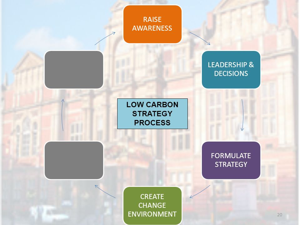 20 RAISE AWARENESS LEADERSHIP & DECISIONS FORMULATE STRATEGY CREATE CHANGE ENVIRONMENT LOW CARBON STRATEGY PROCESS