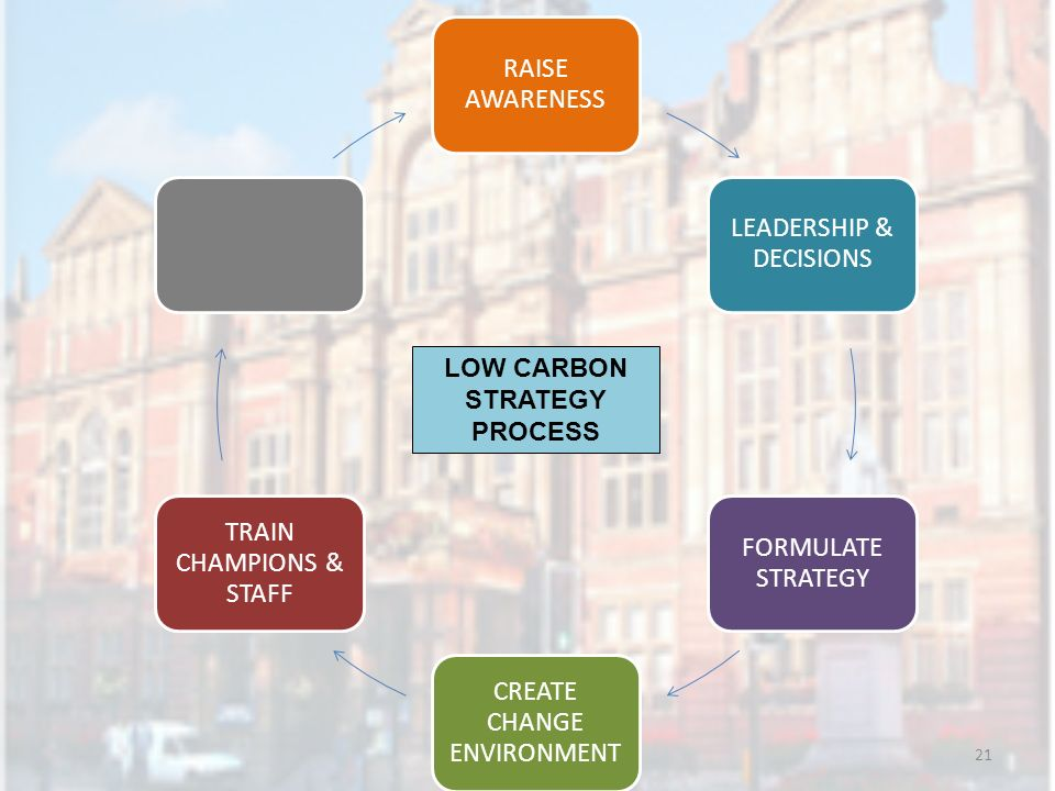 21 RAISE AWARENESS LEADERSHIP & DECISIONS FORMULATE STRATEGY CREATE CHANGE ENVIRONMENT TRAIN CHAMPIONS & STAFF LOW CARBON STRATEGY PROCESS