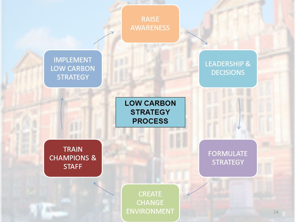 24 RAISE AWARENESS LEADERSHIP & DECISIONS FORMULATE STRATEGY CREATE CHANGE ENVIRONMENT TRAIN CHAMPIONS & STAFF IMPLEMENT LOW CARBON STRATEGY LOW CARBO