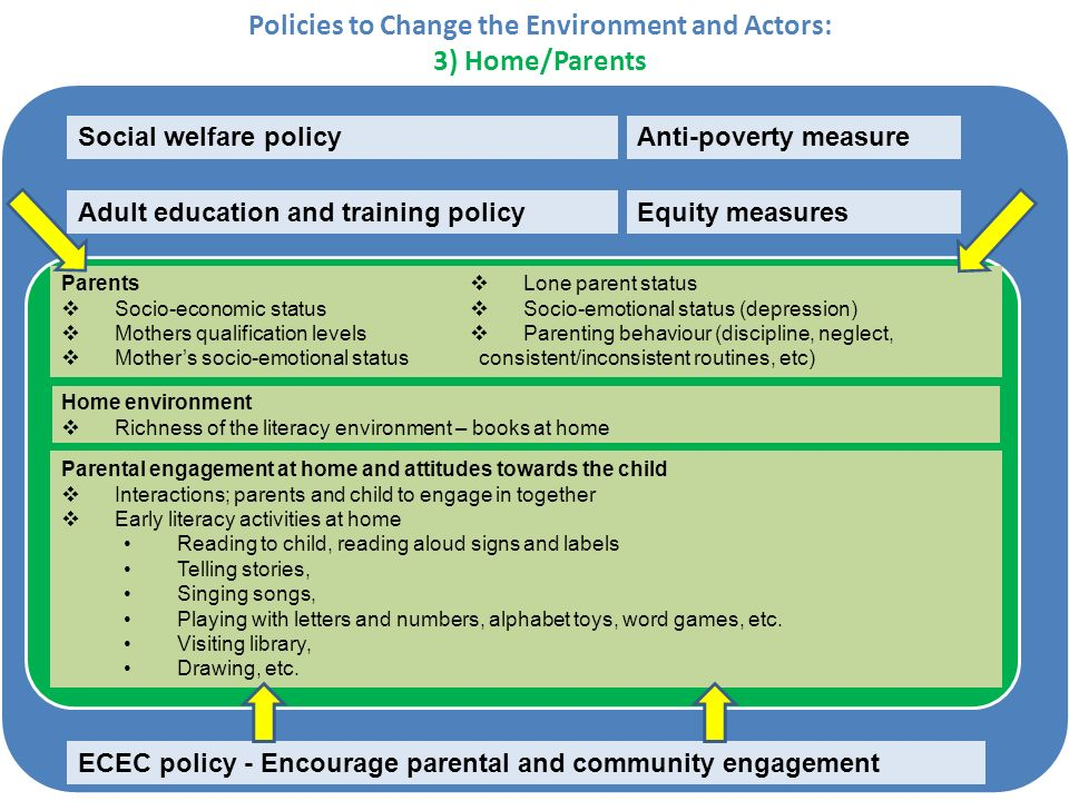 Policies to Change the Environment and Actors: 3) Home/Parents ECEC policy - Encourage parental and community engagement Anti-poverty measure Adult education and training policy Social welfare policy Equity measures Parents Socio-economic status Mothers qualification levels Mothers socio-emotional status Lone parent status Socio-emotional status (depression) Parenting behaviour (discipline, neglect, consistent/inconsistent routines, etc) Parental engagement at home and attitudes towards the child Interactions; parents and child to engage in together Early literacy activities at home Reading to child, reading aloud signs and labels Telling stories, Singing songs, Playing with letters and numbers, alphabet toys, word games, etc.