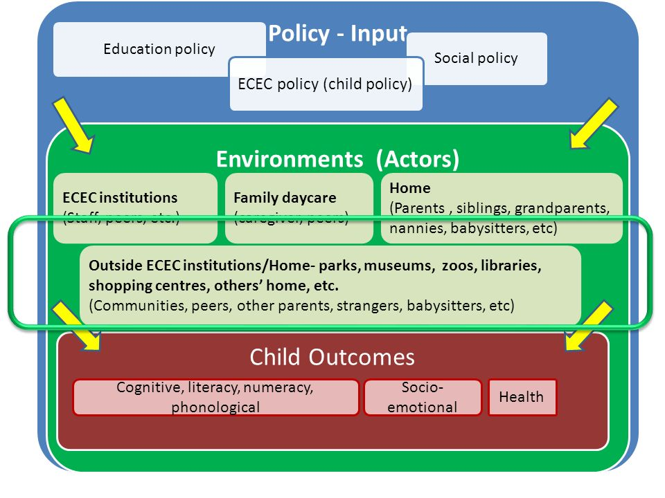 Policy - Input Education policy Social policy ECEC policy (child policy) Environments (Actors) Child Outcomes Cognitive, literacy, numeracy, phonological Socio- emotional Health ECEC institutions (Staff, peers, etc.) Home (Parents, siblings, grandparents, nannies, babysitters, etc) Outside ECEC institutions/Home- parks, museums, zoos, libraries, shopping centres, others home, etc.