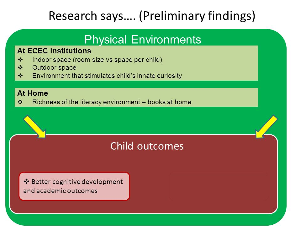 Child outcomes Research says….