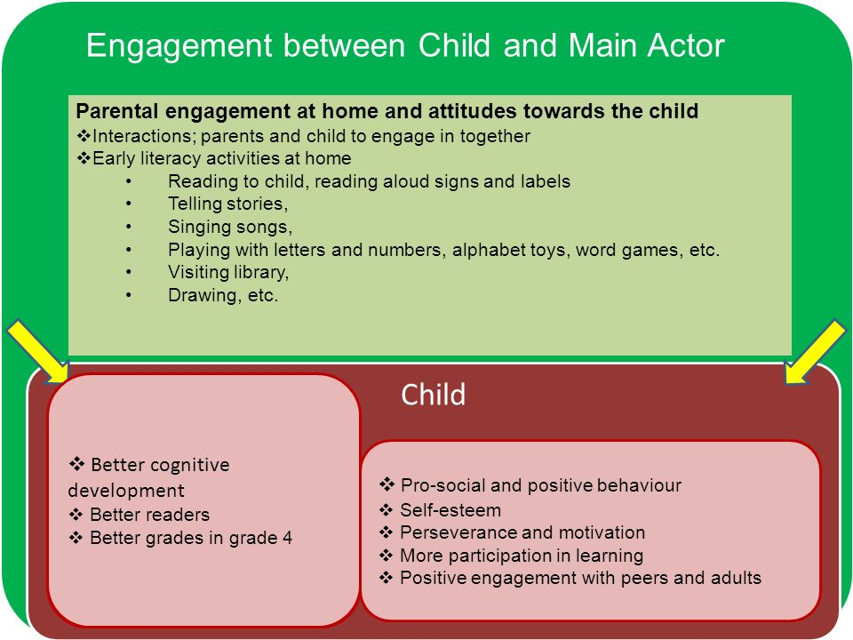 Child Independent thinking Better cognitive development and academic outcomes Pedagogy Consistent staff behaviour Staff child ratio Interactions Shared thinking, continuous thinking Asking open-ended Q and asking further Qs based on the childs response Less disruptive behaviour Less stress/ anxiety Self-confidence Curriculum and preparation Sufficient play time learning through playing (not too much academic) Combination: staff-initiated group work and child-initiated free activities (not too staff-initiated Duration of the curriculum Variety (different topics, mixed activities) Focus on foundations skills (social and cognitive behaviour, memory, early literacy, early numeracy, reading & writing, oral communication Dramas, physical movements, etc.