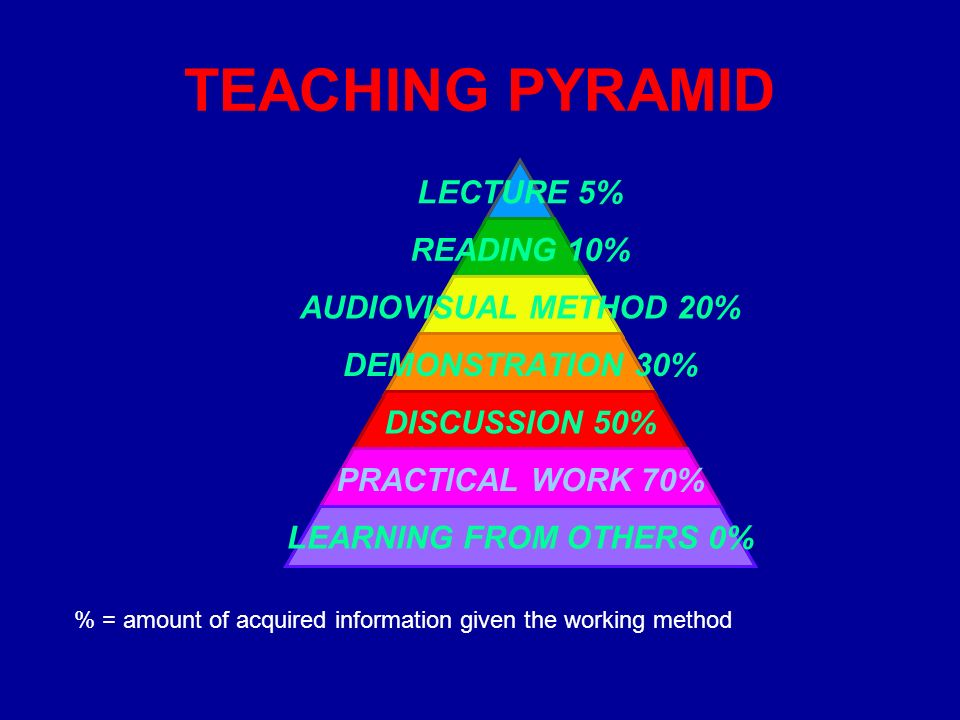 TEACHING PYRAMID LECTURE 5% READING 10% AUDIOVISUAL METHOD 20% DEMONSTRATION 30% DISCUSSION 50% PRACTICAL WORK 70% LEARNING FROM OTHERS 0% % = amount of acquired information given the working method